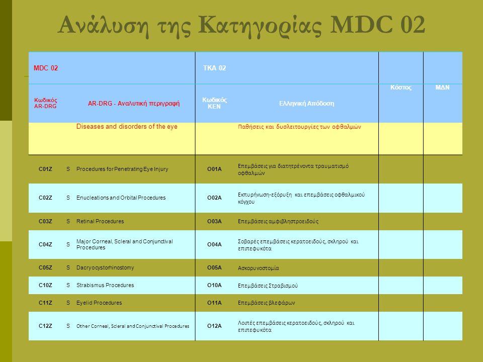 Ανάλυση της Κατηγορίας MDC 02 MDC 02ΤΚΑ 02 Κωδικός AR-DRG AR-DRG - Αναλυτική περιγραφή Κωδικός ΚΕΝ Ελληνική Απόδοση ΚόστοςΜΔΝ Diseases and disorders of the eye Παθήσεις και δυσλειτουργίες των οφθαλμών C01ZSProcedures for Penetrating Eye InjuryΟ01Α Επεμβάσεις για διατητρένοντα τραυματισμό οφθαλμών C02ZSEnucleations and Orbital ProceduresΟ02Α Εκπυρήνωση-εξόρυξη και επεμβάσεις οφθαλμικού κόγχου C03ZSRetinal ProceduresΟ03Α Επεμβάσεις αμφιβληστροειδούς C04ZS Major Corneal, Scleral and Conjunctival Procedures Ο04Α Σοβαρές επεμβάσεις κερατοειδούς, σκληρού και επιπεφυκότα C05ZSDacryocystorhinostomyΟ05Α Ασκορυνοστομία C10ZSStrabismus ProceduresΟ10Α Επεμβάσεις Στραβισμού C11ZSEyelid ProceduresΟ11Α Επεμβάσεις βλεφάρων C12ZS Other Corneal, Scleral and Conjunctival Procedures Ο12Α Λοιπές επεμβάσεις κερατοειδούς, σκληρού και επιπεφυκότα