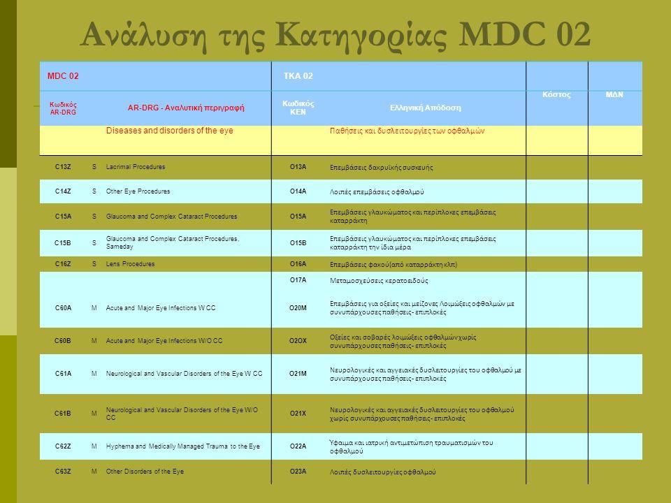 MDC 02ΤΚΑ 02 Κωδικός AR-DRG AR-DRG - Αναλυτική περιγραφή Κωδικός ΚΕΝ Ελληνική Απόδοση ΚόστοςΜΔΝ Diseases and disorders of the eye Παθήσεις και δυσλειτουργίες των οφθαλμών C13ZSLacrimal ProceduresΟ13Α Επεμβάσεις δακρυϊκής συσκευής C14ZSOther Eye ProceduresΟ14Α Λοιπές επεμβάσεις οφθαλμού C15ASGlaucoma and Complex Cataract ProceduresΟ15Α Επεμβάσεις γλαυκώματος και περίπλοκες επεμβάσεις καταρράκτη C15BS Glaucoma and Complex Cataract Procedures, Sameday Ο15Β Επεμβάσεις γλαυκώματος και περίπλοκες επεμβάσεις καταρράκτη την ίδια μέρα C16ZSLens ProceduresΟ16Α Επεμβάσεις φακού(από καταρράκτη κλπ) Ο17Α Μεταμοσχεύσεις κερατοειδούς C60AMAcute and Major Eye Infections W CCΟ20Μ Επεμβάσεις για οξείες και μείζονες Λοιμώξεις οφθαλμών με συνυπάρχουσες παθήσεις- επιπλοκές C60BMAcute and Major Eye Infections W/O CCΟ2ΟΧ Οξείες και σοβαρές λοιμώξεις οφθαλμών χωρίς συνυπάρχουσες παθήσεις- επιπλοκές C61AMNeurological and Vascular Disorders of the Eye W CCΟ21Μ Νευρολογικές και αγγειακές δυσλειτουργίες του οφθαλμού με συνυπάρχουσες παθήσεις- επιπλοκές C61BM Neurological and Vascular Disorders of the Eye W/O CC Ο21Χ Νευρολογικές και αγγειακές δυσλειτουργίες του οφθαλμού χωρίς συνυπάρχουσες παθήσεις- επιπλοκές C62ZMHyphema and Medically Managed Trauma to the EyeΟ22Α Ύφαιμα και ιατρική αντιμετώπιση τραυματισμών του οφθαλμού C63ZMOther Disorders of the EyeΟ23Α Λοιπές δυσλειτουργίες οφθαλμού Ανάλυση της Κατηγορίας MDC 02