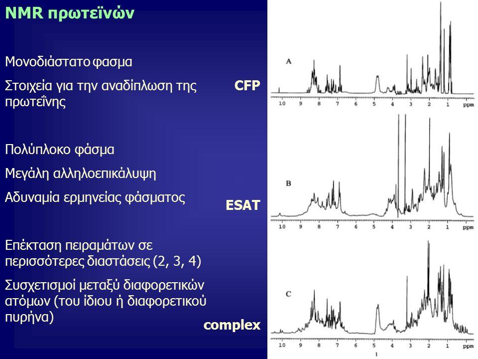 14 CFP ESAT complex NMR πρωτεϊνών Μονοδιάστατο φασμα Στοιχεία για την αναδίπλωση της πρωτεΐνης Πολύπλοκο φάσμα Μεγάλη αλληλοεπικάλυψη Αδυναμία ερμηνείας φάσματος Επέκταση πειραμάτων σε περισσότερες διαστάσεις (2, 3, 4) Συσχετισμοί μεταξύ διαφορετικών ατόμων (του ίδιου ή διαφορετικού πυρήνα)
