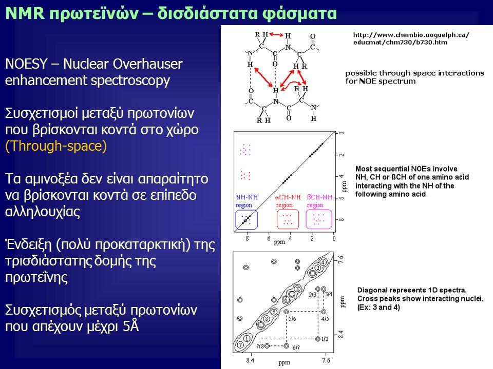 20 NOESY – Nuclear Overhauser enhancement spectroscopy Συσχετισμοί μεταξύ πρωτονίων που βρίσκονται κοντά στο χώρο (Through-space) Τα αμινοξέα δεν είναι απαραίτητο να βρίσκονται κοντά σε επίπεδο αλληλουχίας Ένδειξη (πολύ προκαταρκτική) της τρισδιάστατης δομής της πρωτεΐνης Συσχετισμός μεταξύ πρωτονίων που απέχουν μέχρι 5Å NMR πρωτεϊνών – δισδιάστατα φάσματα