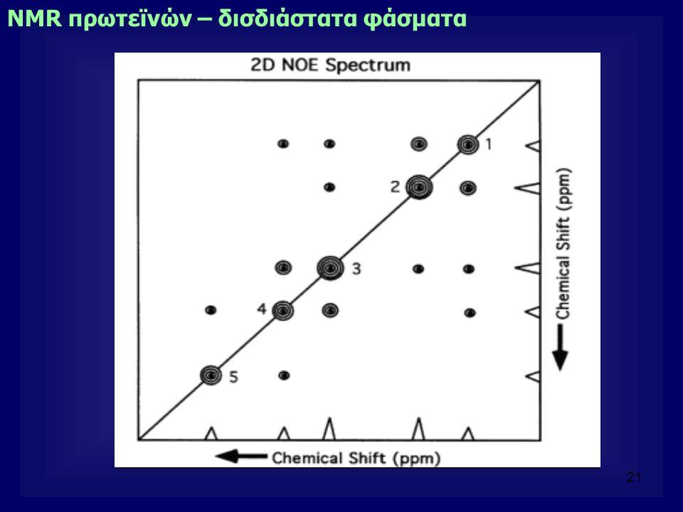 21 NMR πρωτεϊνών – δισδιάστατα φάσματα