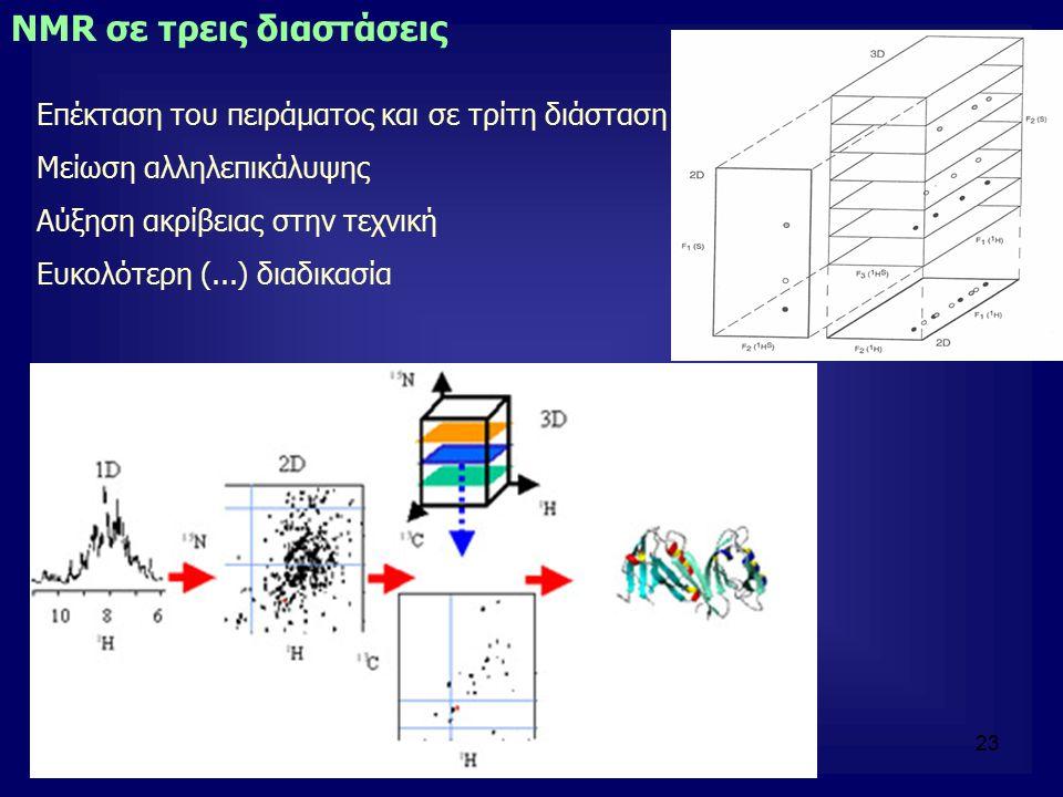 23 NMR σε τρεις διαστάσεις Επέκταση του πειράματος και σε τρίτη διάσταση Μείωση αλληλεπικάλυψης Αύξηση ακρίβειας στην τεχνική Ευκολότερη (...) διαδικασία