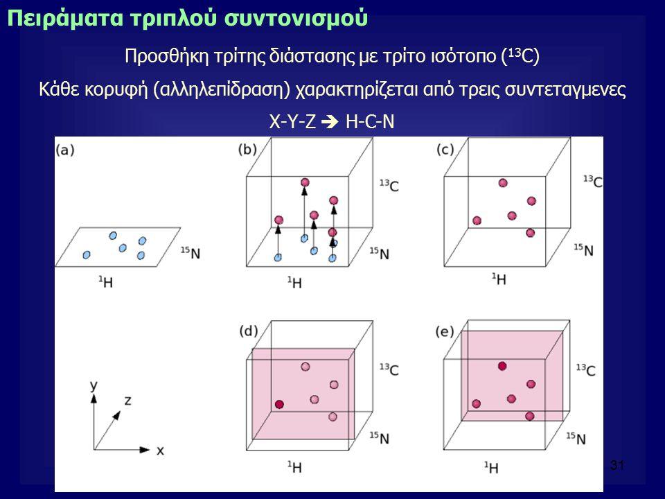 31 Πειράματα τριπλού συντονισμού Προσθήκη τρίτης διάστασης με τρίτο ισότοπο ( 13 C) Κάθε κορυφή (αλληλεπίδραση) χαρακτηρίζεται από τρεις συντεταγμενες