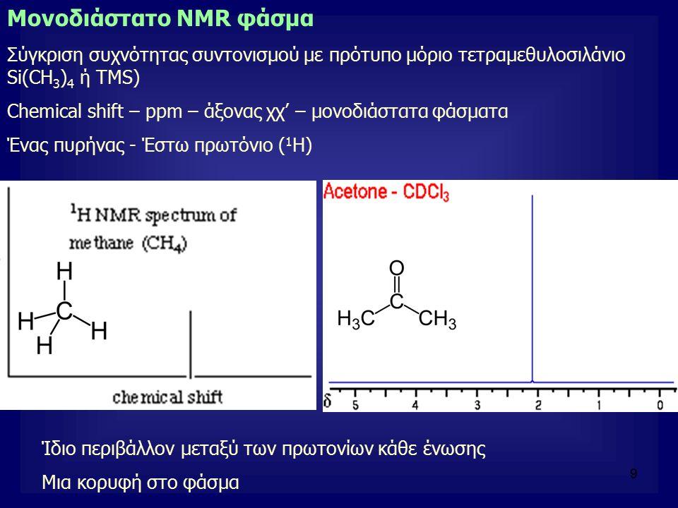 9 Μονοδιάστατο NMR φάσμα Σύγκριση συχνότητας συντονισμού με πρότυπο μόριο τετραμεθυλοσιλάνιο Si(CH 3 ) 4 ή ΤΜS) Chemical shift – ppm – άξονας χχ' – μο