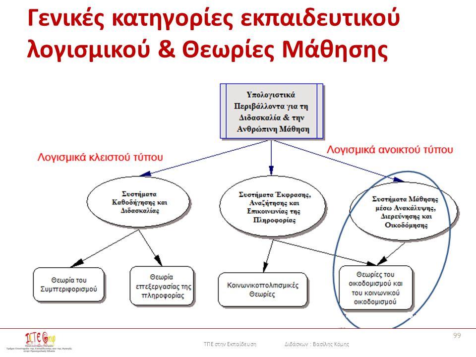 ΤΠΕ στην Εκπαίδευση Διδάσκων : Βασίλης Κόμης Γενικές κατηγορίες εκπαιδευτικού λογισμικού & Θεωρίες Μάθησης 99