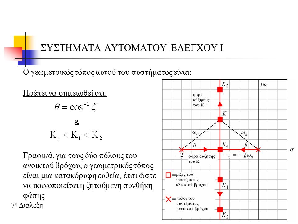 ΣΥΣΤΗΜΑΤΑ ΑΥΤΟΜΑΤΟΥ ΕΛΕΓΧΟΥ Ι 7 η Διάλεξη Υπολογισμός της γωνίας και του κέρδους στο σημείο της ρίζας, Από τη συνθήκη φάσης υπολογίζουμε τη γωνία ως εξής: Η συνθήκη της φάσης ικανοποιείται για κάθε σημείο πάνω στην κατακόρυφη διχοτόμο του τμήματος από 0 εως και το –2, Από τη συνθήκη του μέτρου υπολογίζουμε το κέρδος Κ, για τη ρίζα