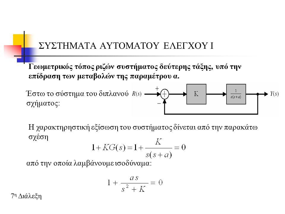 ΣΥΣΤΗΜΑΤΑ ΑΥΤΟΜΑΤΟΥ ΕΛΕΓΧΟΥ Ι 7 η Διάλεξη Η συνθήκη του μέτρου θα ικανοποιείται, όταν: για τη ρίζα της χαρακτηριστικής εξίσωσης Η συνθήκη της φάσης θα είναι: Ο γεωμετρικός τόπος ριζών της παραπάνω χαρακτηριστικής εξίσωσης παρουσιάζεται στο διπλανό σχήμα