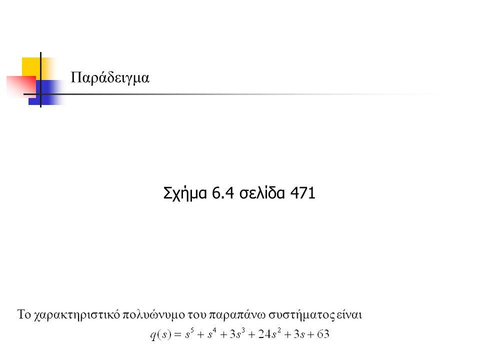 Παράδειγμα Το χαρακτηριστικό πολυώνυμο του παραπάνω συστήματος είναι Σχήμα 6.4 σελίδα 471