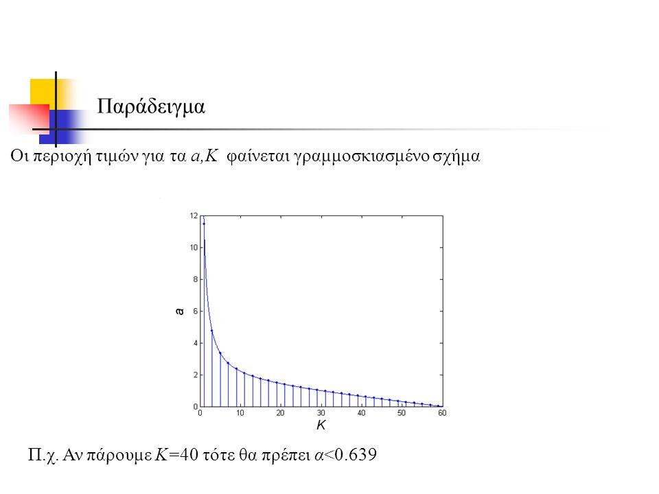 Οι περιοχή τιμών για τα a,K φαίνεται γραμμοσκιασμένο σχήμα Π.χ.