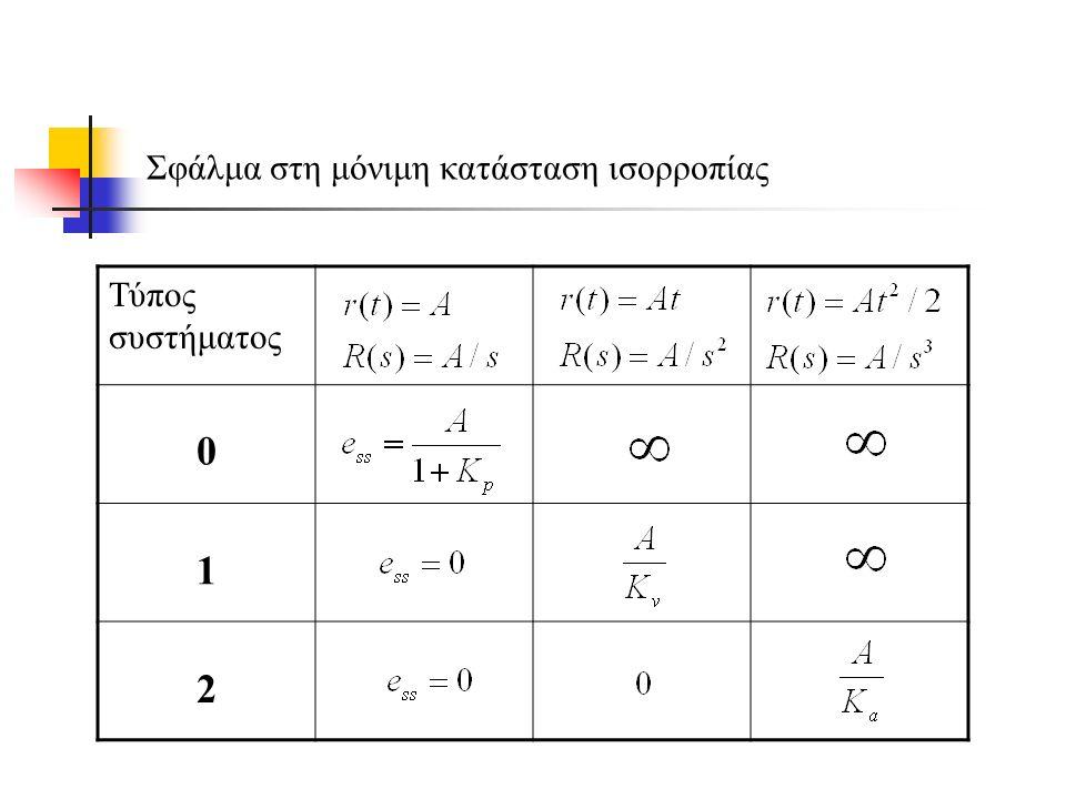 Ευστάθεια Γραμμικών Συστημάτων Αυτομάτου Ελέγχου Ένα ευσταθές σύστημα (stable system) παράγει μια πεπερασμένη έξοδο όταν του εφαρμοστεί μια πεπερασμένη είσοδος (Bounded Input Bounded Ooutput stability (BIBO)) Κριτήριο ευστάθειας Routh-Hurwitz Υπολογισμός του πλήθος των πόλων ενός συστήματος που βρίσκονται στο αριστερό μιγαδικό ημιεπίπεδο χωρίς να έχουμε υπολογίσει τις τιμές τους!.