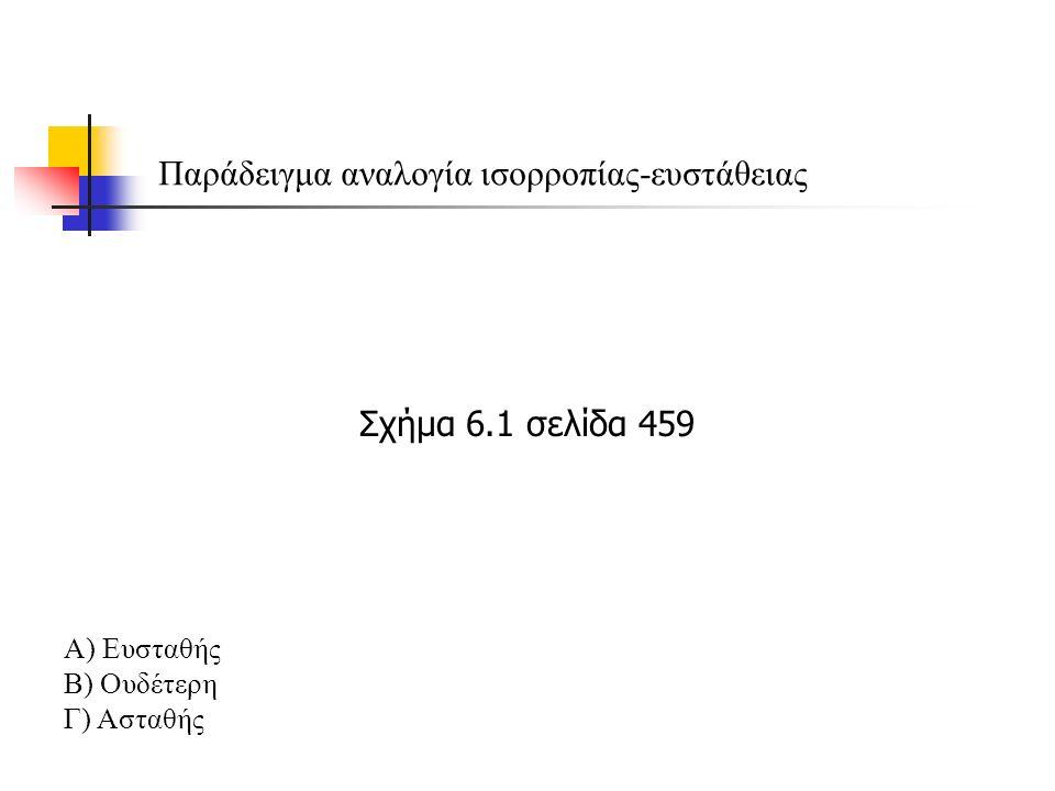Παράδειγμα αναλογία ισορροπίας-ευστάθειας Α) Ευσταθής Β) Ουδέτερη Γ) Ασταθής Σχήμα 6.1 σελίδα 459