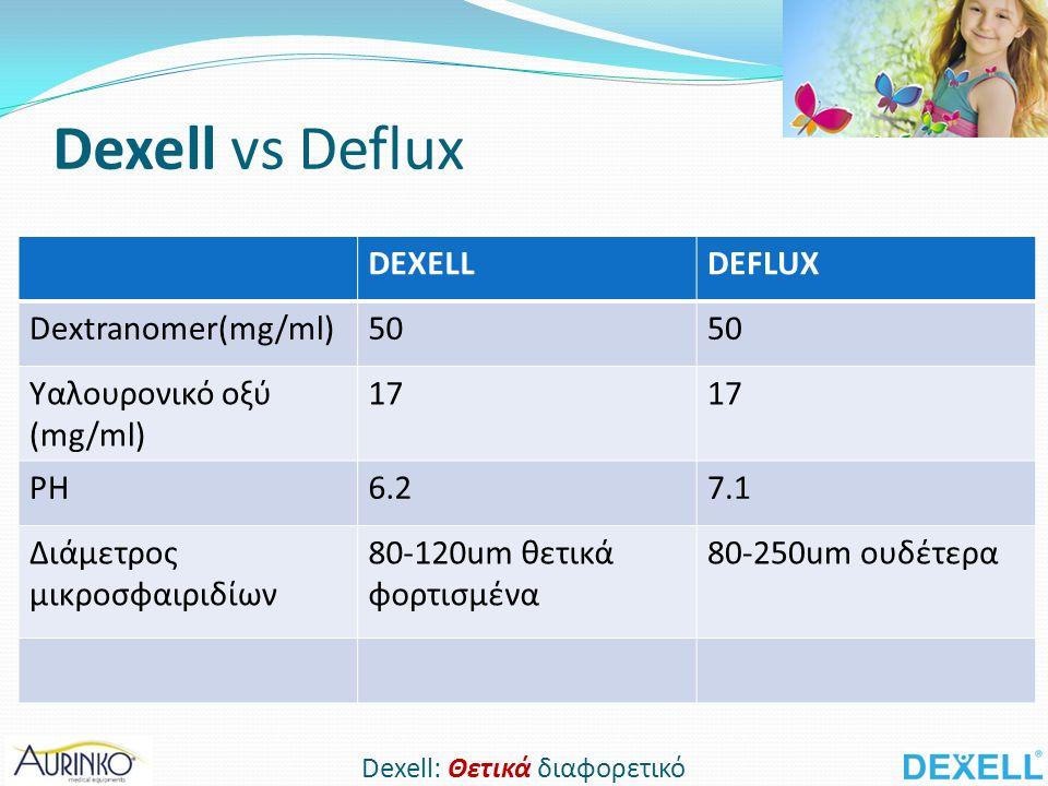 DEXELLDEFLUX Dextranomer(mg/ml)50 Υαλουρονικό οξύ (mg/ml) 17 PH6.27.1 Διάμετρος μικροσφαιριδίων 80-120um θετικά φορτισμένα 80-250um ουδέτερα Dexell vs Deflux Dexell: Θετικά διαφορετικό