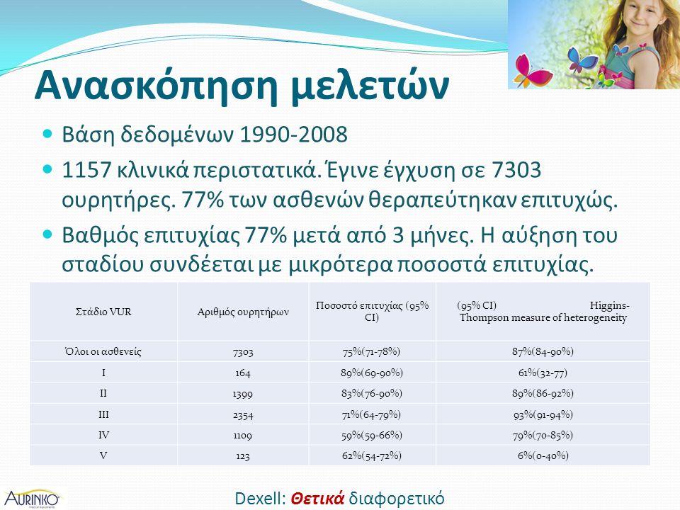 Ανασκόπηση μελετών Βάση δεδομένων 1990-2008 1157 κλινικά περιστατικά.