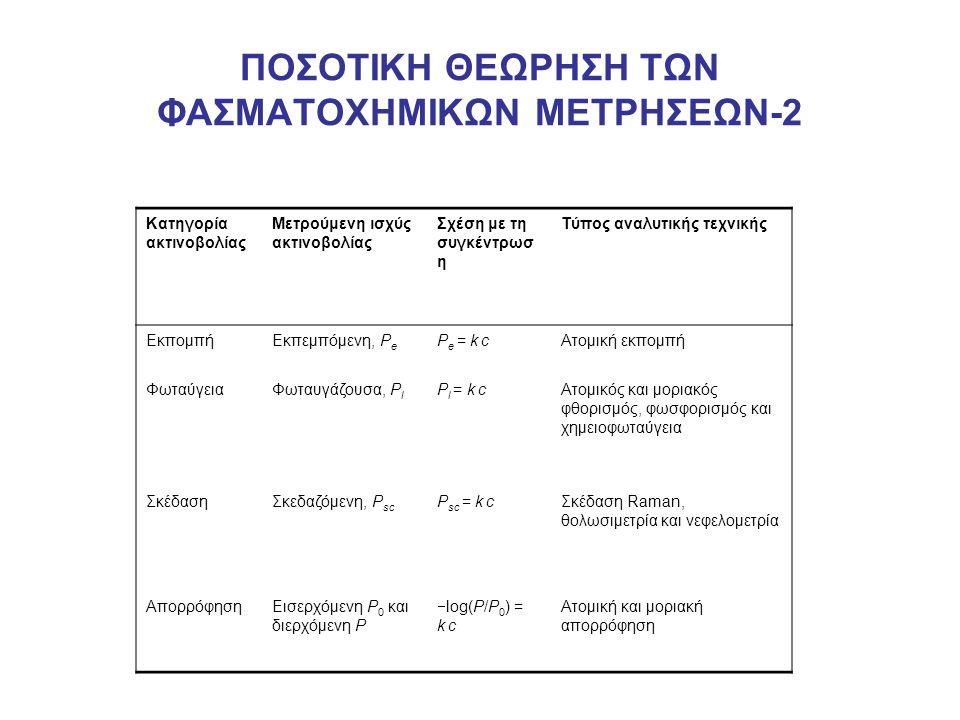 ΠΟΣΟΤΙΚΗ ΘΕΩΡΗΣΗ ΤΩΝ ΦΑΣΜΑΤΟΧΗΜΙΚΩΝ ΜΕΤΡΗΣΕΩΝ-2 Κατηγορία ακτινοβολίας Μετρούμενη ισχύς ακτινοβολίας Σχέση με τη συγκέντρωσ η Τύπος αναλυτικής τεχνικής ΕκπομπήΕκπεμπόμενη, Ρ e P e = k cΑτομική εκπομπή ΦωταύγειαΦωταυγάζουσα, P l P l = k cΑτομικός και μοριακός φθορισμός, φωσφορισμός και χημειοφωταύγεια ΣκέδασηΣκεδαζόμενη, P sc P sc = k cΣκέδαση Raman, θολωσιμετρία και νεφελομετρία ΑπορρόφησηΕισερχόμενη Ρ 0 και διερχόμενη Ρ  log(P/P 0 ) = k c Ατομική και μοριακή απορρόφηση