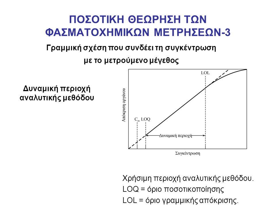 ΠΟΣΟΤΙΚΗ ΘΕΩΡΗΣΗ ΤΩΝ ΦΑΣΜΑΤΟΧΗΜΙΚΩΝ ΜΕΤΡΗΣΕΩΝ-3 Γραμμική σχέση που συνδέει τη συγκέντρωση με το μετρούμενο μέγεθος Δυναμική περιοχή αναλυτικής μεθόδου Χρήσιμη περιοχή αναλυτικής μεθόδου.