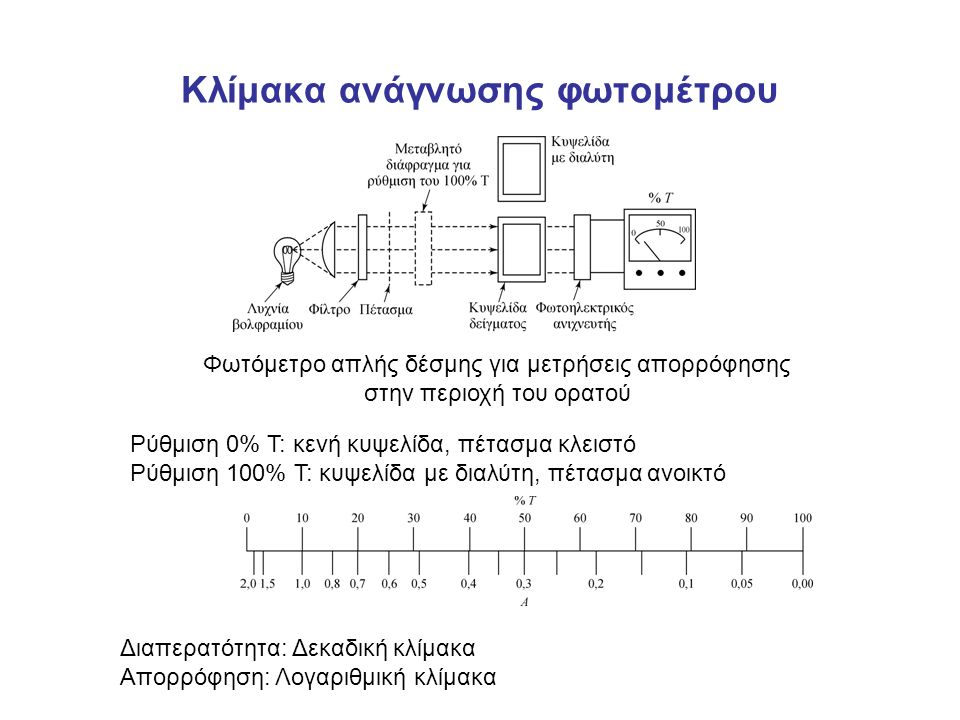 Κλίμακα ανάγνωσης φωτομέτρου Φωτόμετρο απλής δέσμης για μετρήσεις απορρόφησης στην περιοχή του ορατού Ρύθμιση 0% Τ: κενή κυψελίδα, πέτασμα κλειστό Ρύθμιση 100% Τ: κυψελίδα με διαλύτη, πέτασμα ανοικτό Διαπερατότητα: Δεκαδική κλίμακα Απορρόφηση: Λογαριθμική κλίμακα