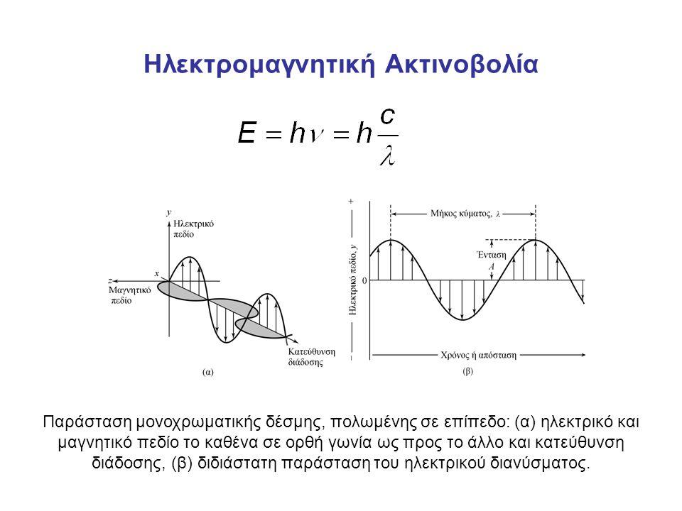 Ηλεκτρομαγνητική Ακτινοβολία Παράσταση μονοχρωματικής δέσμης, πολωμένης σε επίπεδο: (α) ηλεκτρικό και μαγνητικό πεδίο το καθένα σε ορθή γωνία ως προς το άλλο και κατεύθυνση διάδοσης, (β) διδιάστατη παράσταση του ηλεκτρικού διανύσματος.