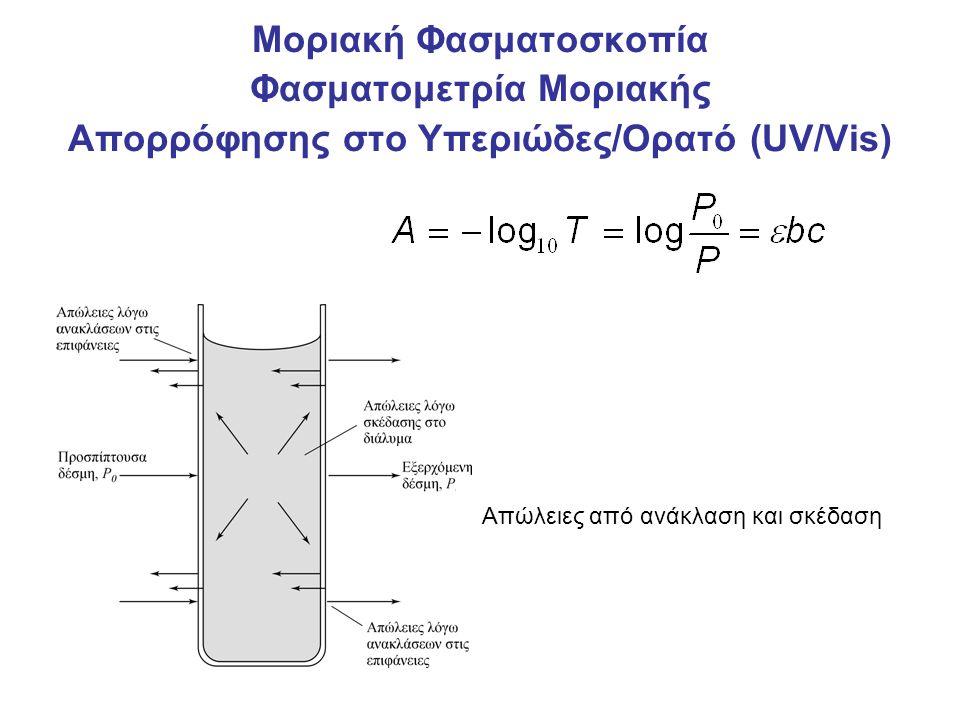 Μοριακή Φασματοσκοπία Φασματομετρία Μοριακής Απορρόφησης στο Υπεριώδες/Ορατό (UV/Vis) Απώλειες από ανάκλαση και σκέδαση