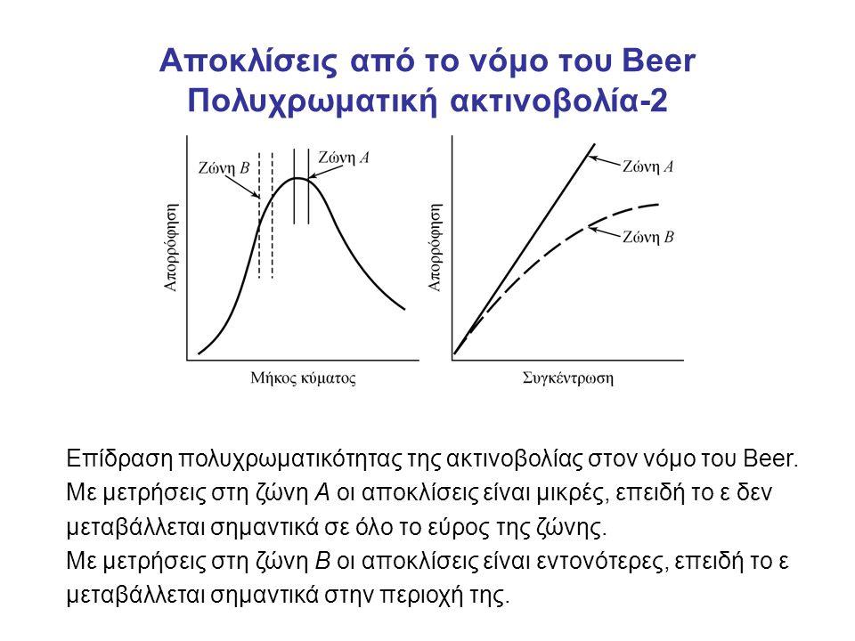 Αποκλίσεις από το νόμο του Βeer Πολυχρωματική ακτινοβολία-2 Επίδραση πολυχρωματικότητας της ακτινοβολίας στον νόμο του Beer. Με μετρήσεις στη ζώνη Α ο