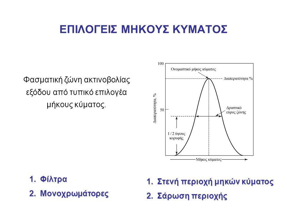ΕΠΙΛΟΓΕΙΣ ΜΗΚΟΥΣ ΚΥΜΑΤΟΣ Φασματική ζώνη ακτινοβολίας εξόδου από τυπικό επιλογέα μήκους κύματος. 1.Φίλτρα 2.Μονοχρωμάτορες 1.Στενή περιοχή μηκών κύματο