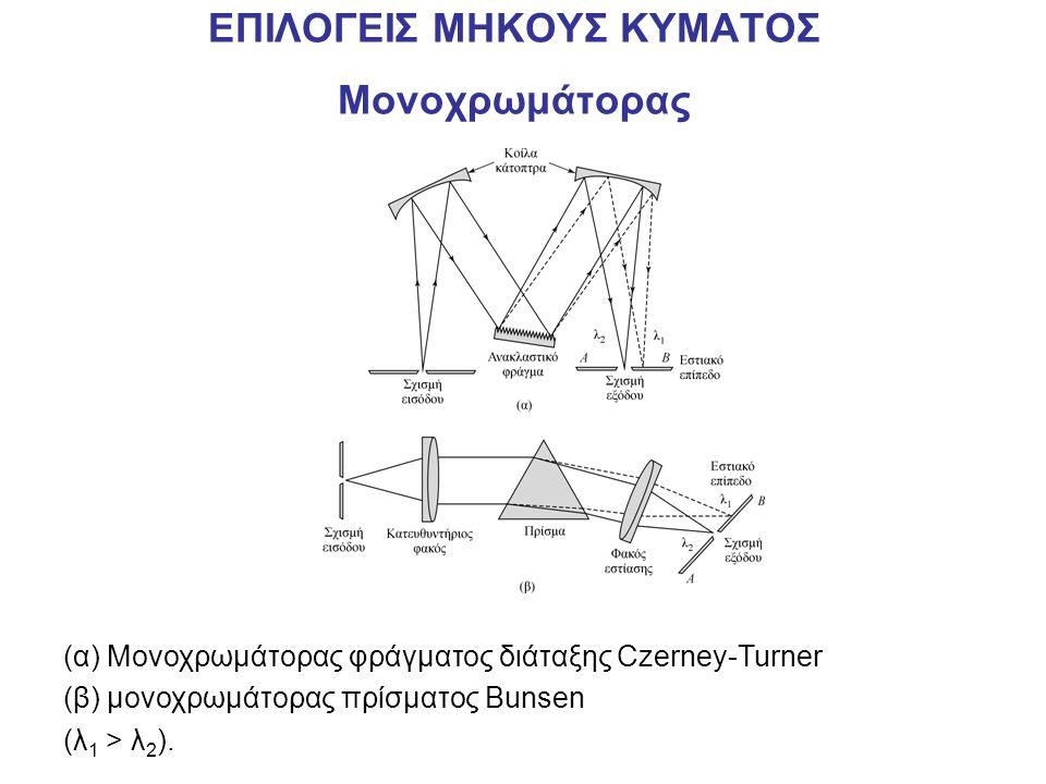 ΕΠΙΛΟΓΕΙΣ ΜΗΚΟΥΣ ΚΥΜΑΤΟΣ Μονοχρωμάτορας (α) Μονοχρωμάτορας φράγματος διάταξης Czerney-Turner (β) μονοχρωμάτορας πρίσματος Bunsen (λ 1 > λ 2 ).