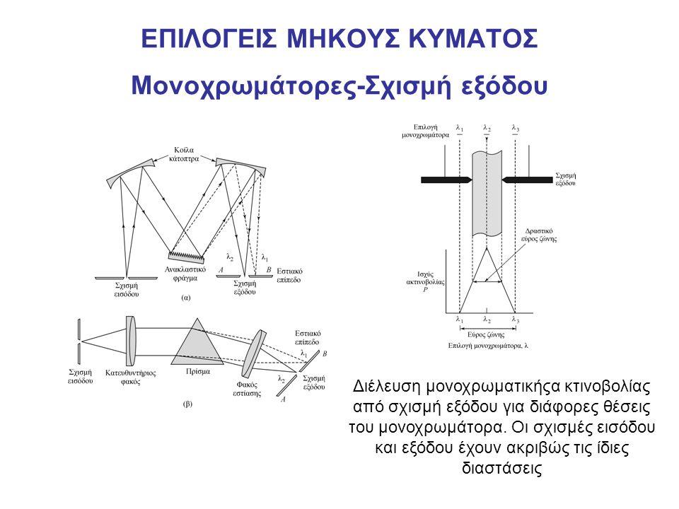 ΕΠΙΛΟΓΕΙΣ ΜΗΚΟΥΣ ΚΥΜΑΤΟΣ Μονοχρωμάτορες-Σχισμή εξόδου Διέλευση μονοχρωματικήςα κτινοβολίας από σχισμή εξόδου για διάφορες θέσεις του μονοχρωμάτορα. Οι