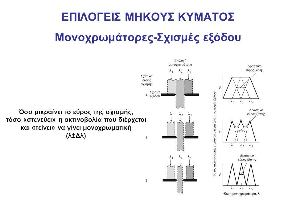 ΕΠΙΛΟΓΕΙΣ ΜΗΚΟΥΣ ΚΥΜΑΤΟΣ Μονοχρωμάτορες-Σχισμές εξόδου Όσο μικραίνει το εύρος της σχισμής, τόσο «στενεύει» η ακτινοβολία που διέρχεται και «τείνει» να γίνει μονοχρωματική (λ±Δλ)
