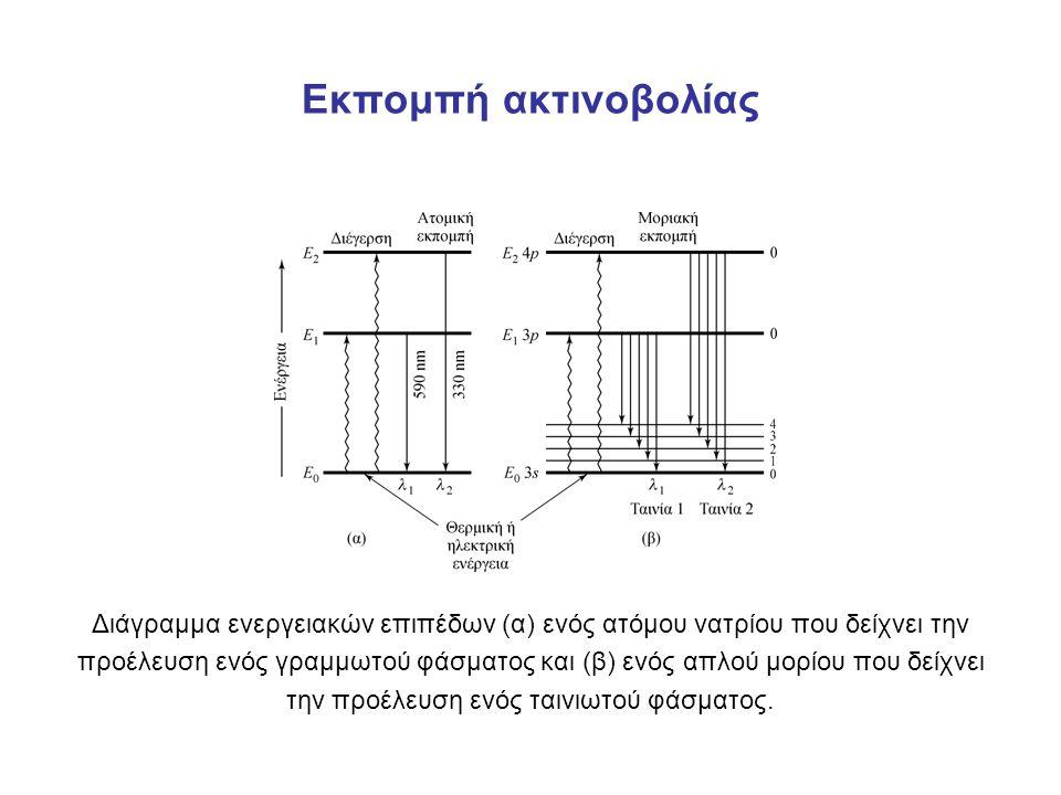 Εκπομπή ακτινοβολίας Διάγραμμα ενεργειακών επιπέδων (α) ενός ατόμου νατρίου που δείχνει την προέλευση ενός γραμμωτού φάσματος και (β) ενός απλού μορίου που δείχνει την προέλευση ενός ταινιωτού φάσματος.