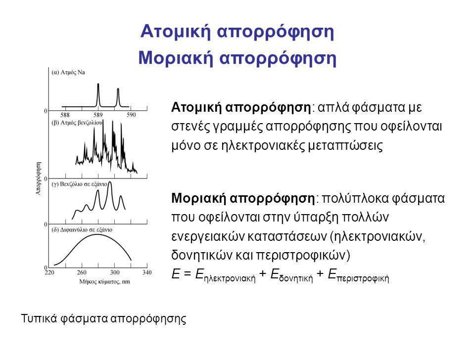 Ατομική απορρόφηση Μοριακή απορρόφηση Ατομική απορρόφηση: απλά φάσματα με στενές γραμμές απορρόφησης που οφείλονται μόνο σε ηλεκτρονιακές μεταπτώσεις Τυπικά φάσματα απορρόφησης Μοριακή απορρόφηση: πολύπλοκα φάσματα που οφείλονται στην ύπαρξη πολλών ενεργειακών καταστάσεων (ηλεκτρονιακών, δονητικών και περιστροφικών) Ε = Ε ηλεκτρονιακή + Ε δονητική + Ε περιστροφική