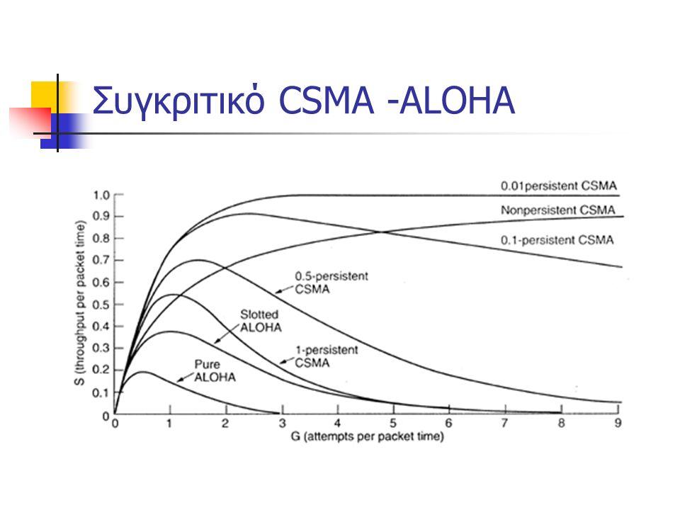 Συγκριτικό CSMA -ALOHA