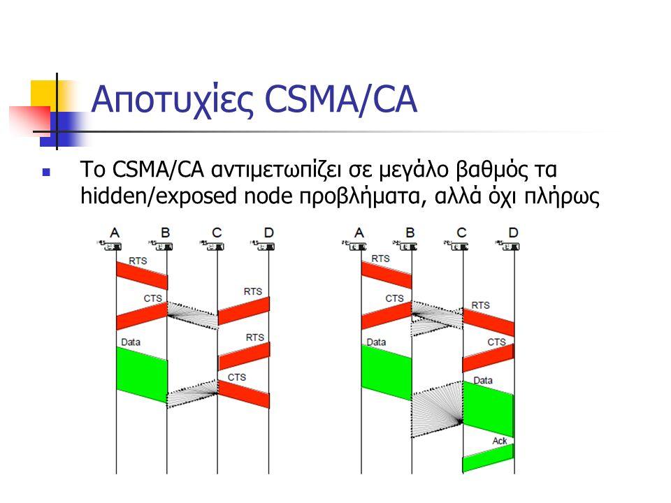 Αποτυχίες CSMA/CA To CSMA/CA αντιμετωπίζει σε μεγάλο βαθμός τα hidden/exposed node προβλήματα, αλλά όχι πλήρως