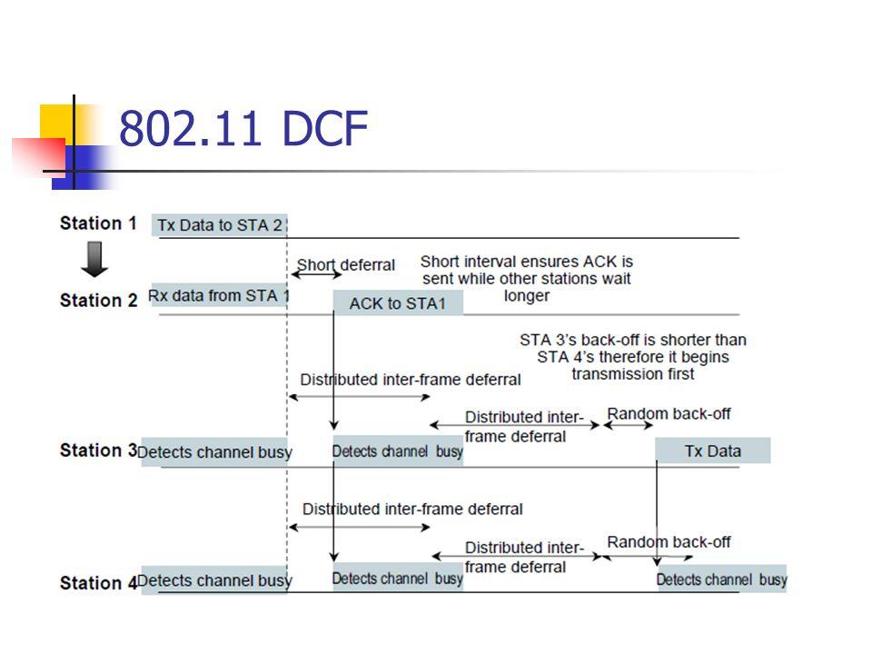 802.11 DCF