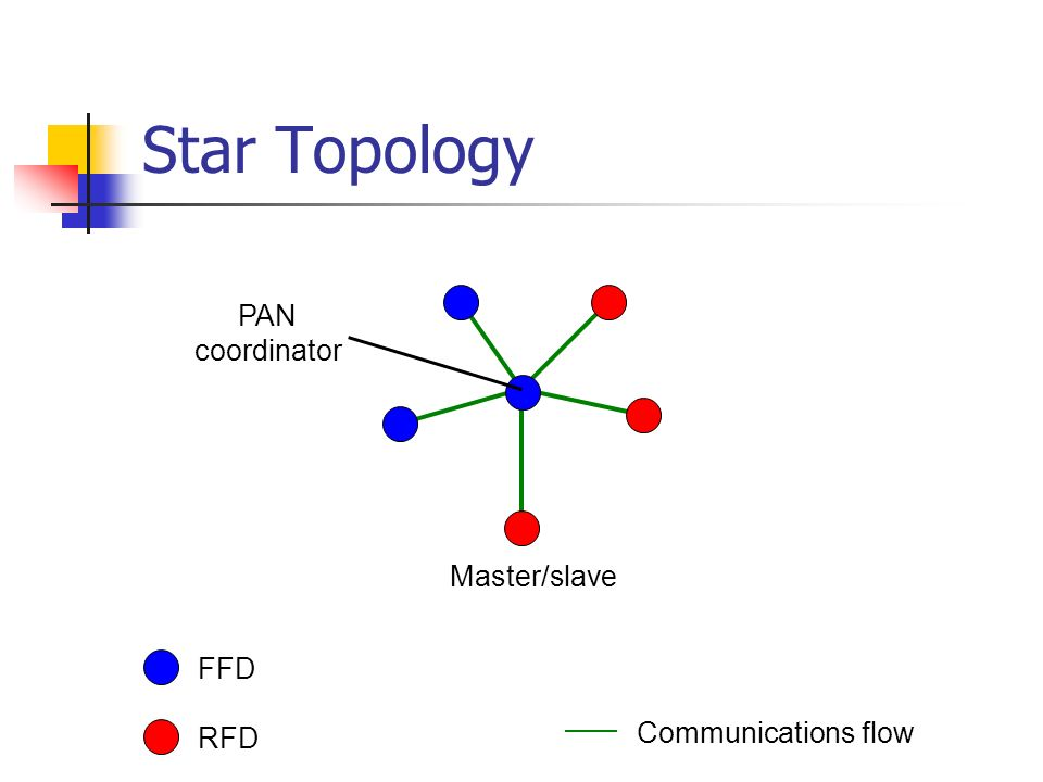 Star Topology FFD RFD Communications flow Master/slave PAN coordinator