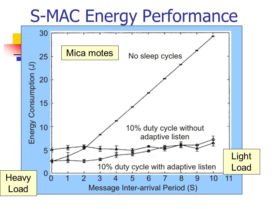 S-MAC Energy Performance Heavy Load Light Load Mica motes