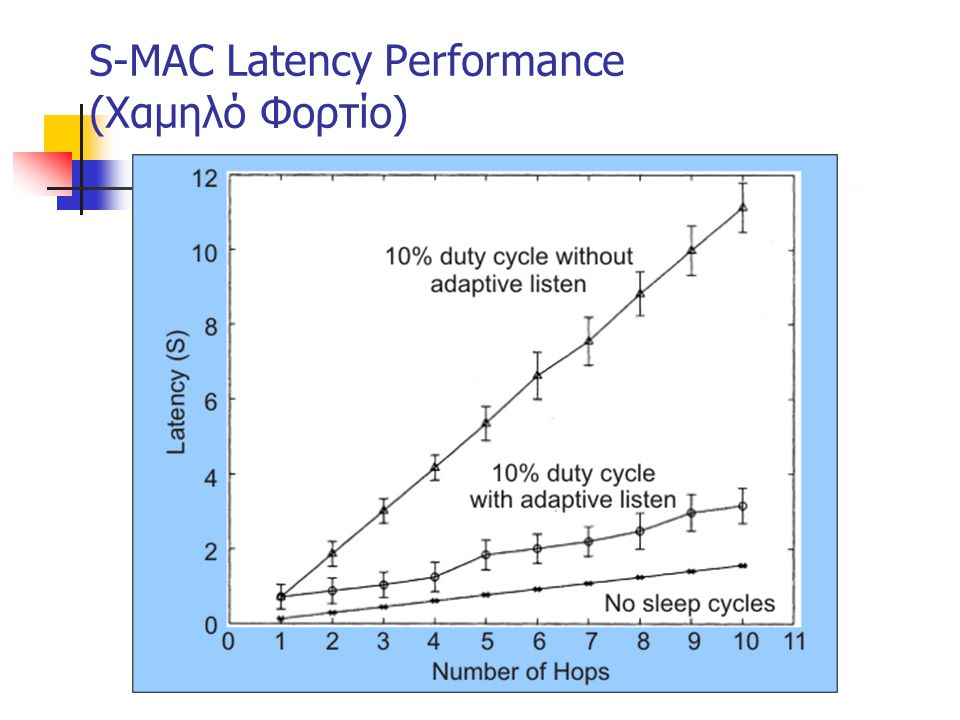 S-MAC Latency Performance (Χαμηλό Φορτίο)