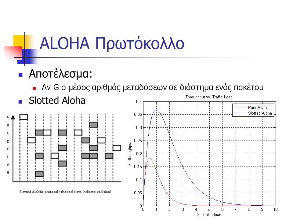 ALOHA Πρωτόκολλο Αποτέλεσμα: Αν G o μέσος αριθμός μεταδόσεων σε διάστημα ενός πακέτου Slotted Aloha