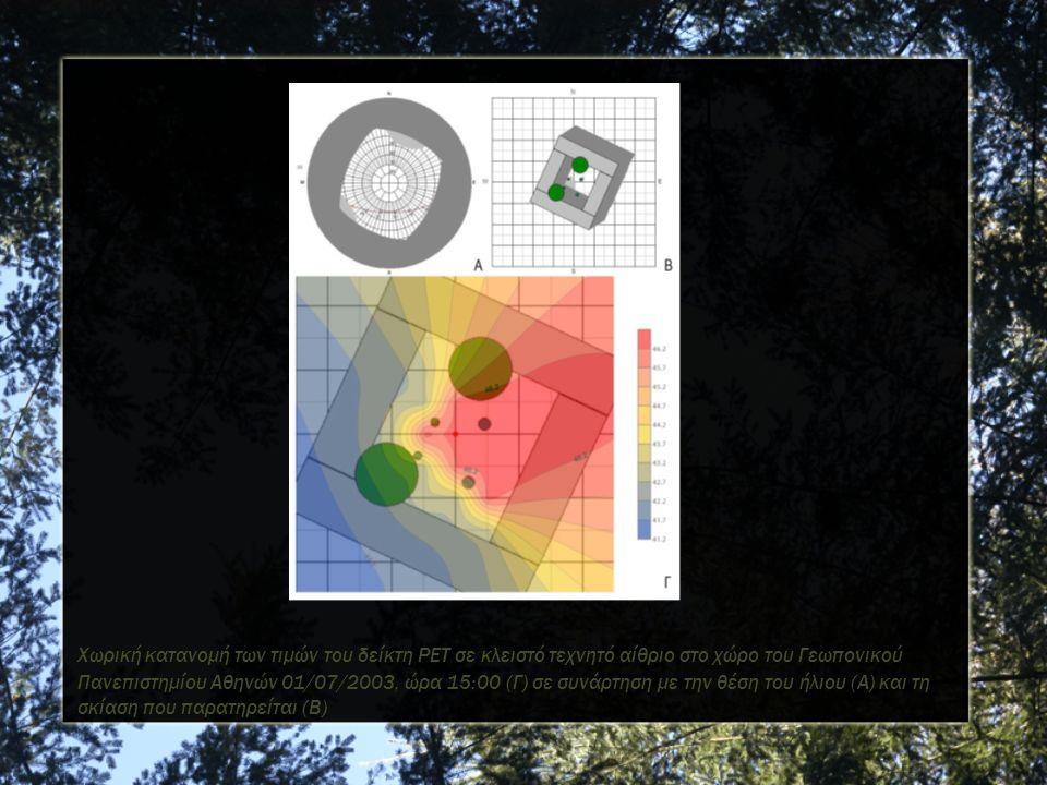 Χωρική κατανομή των τιμών του δείκτη PET σε κλειστό τεχνητό αίθριο στο χώρο του Γεωπονικού Πανεπιστημίου Αθηνών 01/07/2003, ώρα 15:00 (Γ) σε συνάρτηση με την θέση του ήλιου (Α) και τη σκίαση που παρατηρείται (Β)