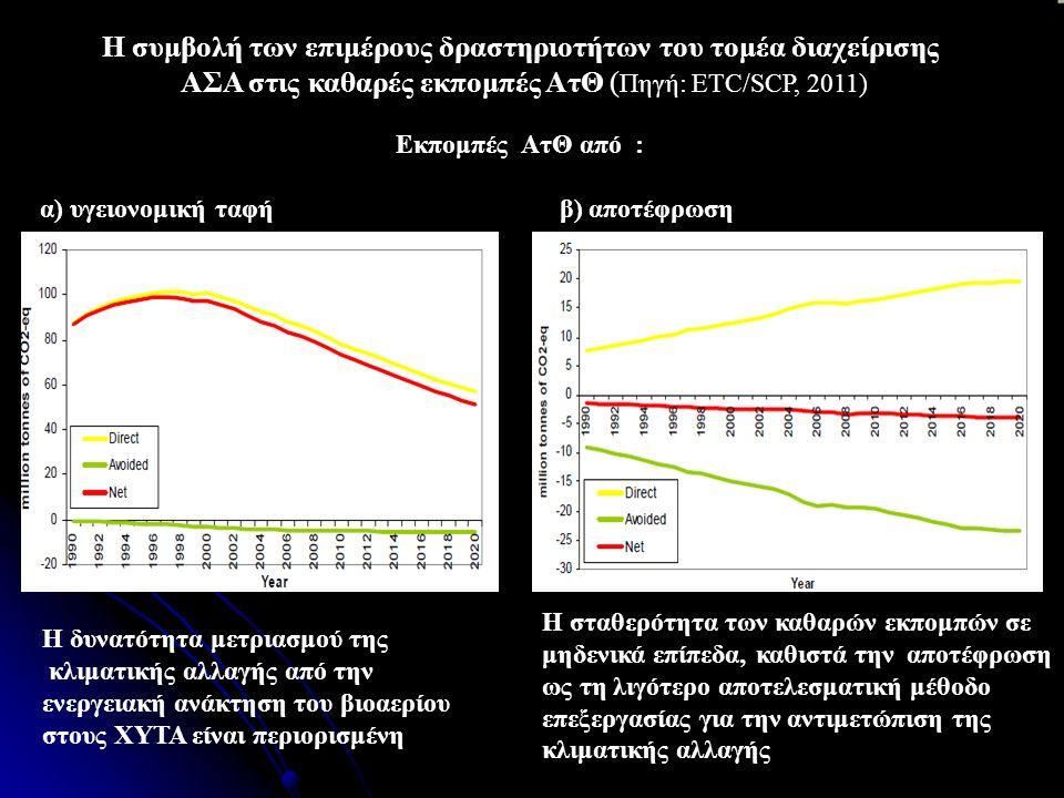Η συμβολή των επιμέρους δραστηριοτήτων του τομέα διαχείρισης ΑΣΑ στις καθαρές εκπομπές ΑτΘ ( Πηγή: ETC/SCP, 2011)  Εκπομπές ΑτΘ από την υγειονομική ταφή Εκπομπές ΑτΘ από : α) υγειονομική ταφή β) αποτέφρωση Η σταθερότητα των καθαρών εκπομπών σε μηδενικά επίπεδα, καθιστά την αποτέφρωση ως τη λιγότερο αποτελεσματική μέθοδο επεξεργασίας για την αντιμετώπιση της κλιματικής αλλαγής Η δυνατότητα μετριασμού της κλιματικής αλλαγής από την ενεργειακή ανάκτηση του βιοαερίου στους ΧΥΤΑ είναι περιορισμένη