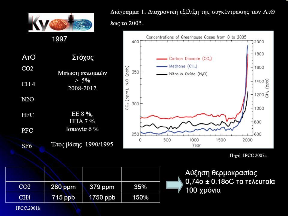 Διάγραμμα 1. Διαχρονική εξέλιξη της συγκέντρωσης των AτΘ έως το 2005.