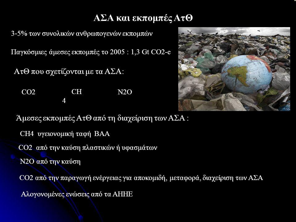 ΑΣΑ και εκπομπές ΑτΘ 3-5% των συνολικών ανθρωπογενών εκπομπών CO2 ΑτΘ που σχετίζονται με τα ΑΣΑ: Παγκόσμιες άμεσες εκπομπές το 2005 : 1,3 Gt CO2-e N2O CH4 υγειονομική ταφή ΒΑΑ CO2 από την καύση πλαστικών ή υφασμάτων N2O από την καύση CO2 από την παραγωγή ενέργειας για αποκομιδή, μεταφορά, διαχείριση των ΑΣΑ Αλογονομένες ενώσεις από τα ΑΗΗΕ CH 4 Άμεσες εκπομπές ΑτΘ από τη διαχείριση των ΑΣΑ :