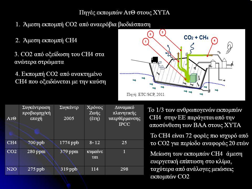 1. Άμεση εκπομπή CO2 από αναερόβια βιοδιάσπαση 2.