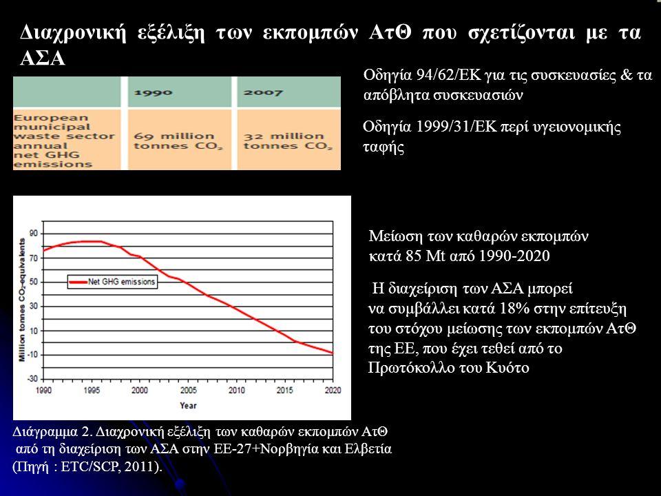 Διαχρονική εξέλιξη των εκπομπών ΑτΘ που σχετίζονται με τα ΑΣΑ Η διαχείριση των ΑΣΑ μπορεί να συμβάλλει κατά 18% στην επίτευξη του στόχου μείωσης των εκπομπών ΑτΘ της ΕΕ, που έχει τεθεί από το Πρωτόκολλο του Κυότο Οδηγία 94/62/ΕΚ για τις συσκευασίες & τα απόβλητα συσκευασιών Οδηγία 1999/31/ΕΚ περί υγειονομικής ταφής Διάγραμμα 2.