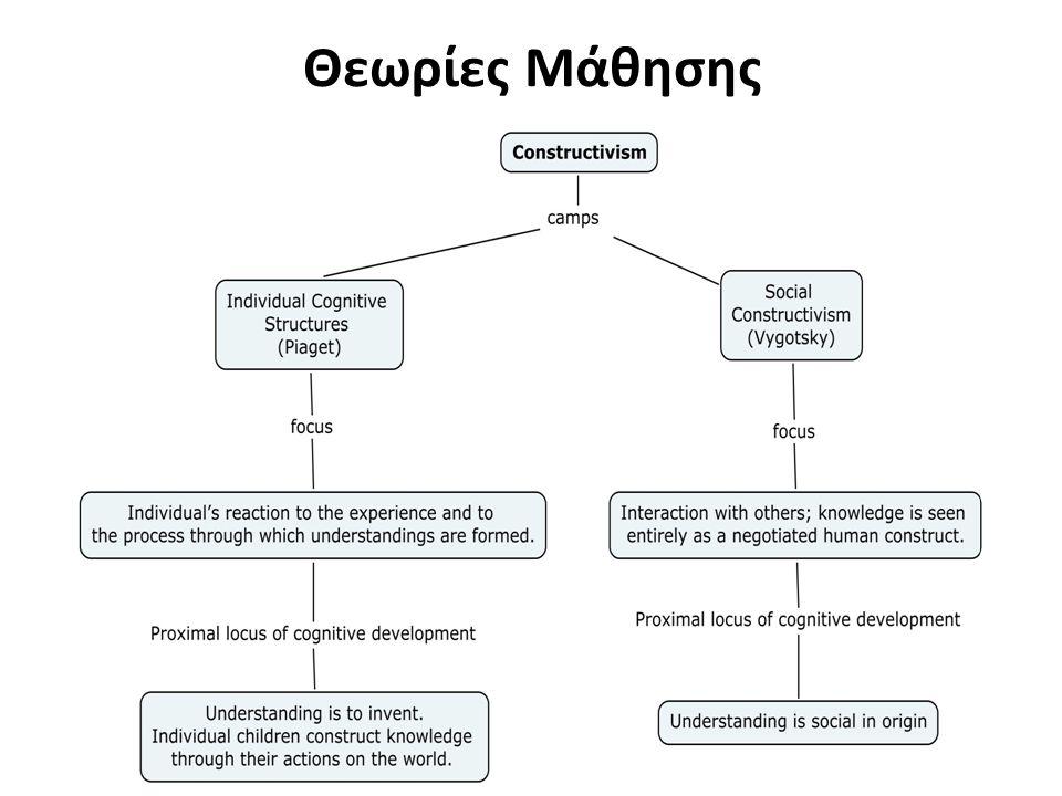 Θεωρίες Μάθησης