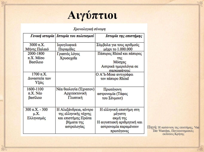 Αιγύπτιοι Πηγή: Η αφύπνιση της επιστήμης, Van Der Waerden, Πανεπιστημιακές εκδόσεις Κρήτης