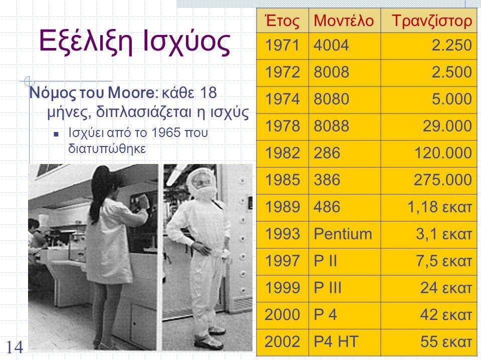 14 Εξέλιξη Ισχύος Νόμος του Moore: κάθε 18 μήνες, διπλασιάζεται η ισχύς Ισχύει από το 1965 που διατυπώθηκε ΈτοςΜοντέλοΤρανζίστορ 197140042.250 197280082.500 197480805.000 1978808829.000 1982286120.000 1985386275.000 19894861,18 εκατ 1993Pentium3,1 εκατ 1997P II7,5 εκατ 1999P III24 εκατ 2000P 442 εκατ 2002P4 HT55 εκατ
