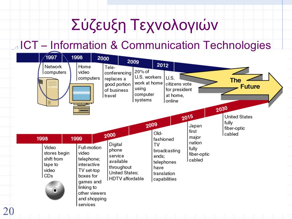 20 Σύζευξη Τεχνολογιών ICT – Information & Communication Technologies