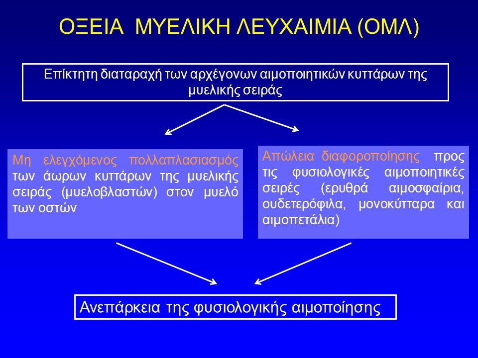ΟΞΕΙΑ ΜΥΕΛΙΚΗ ΛΕΥΧΑΙΜΙΑ (ΟΜΛ) Μη ελεγχόμενος πολλαπλασιασμός των άωρων κυττάρων της μυελικής σειράς (μυελοβλαστών) στον μυελό των oστών Απώλεια διαφορ