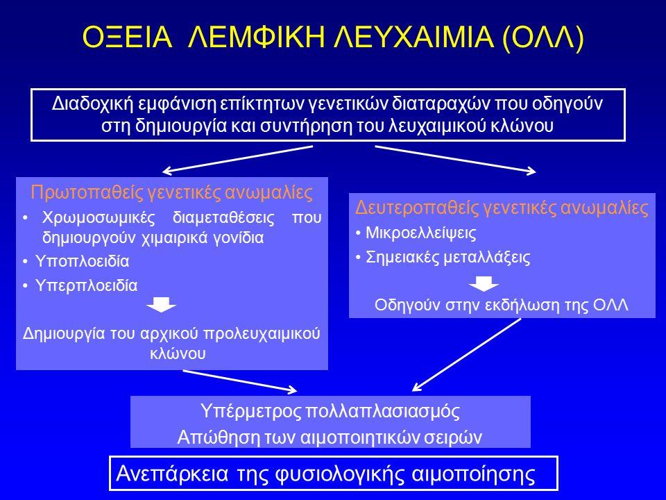 ΟΞΕΙΑ ΛΕΜΦΙΚΗ ΛΕΥΧΑΙΜΙΑ (ΟΛΛ) Πρωτοπαθείς γενετικές ανωμαλίες Χρωμοσωμικές διαμεταθέσεις που δημιουργούν χιμαιρικά γονίδια Υποπλοειδία Υπερπλοειδία Δη