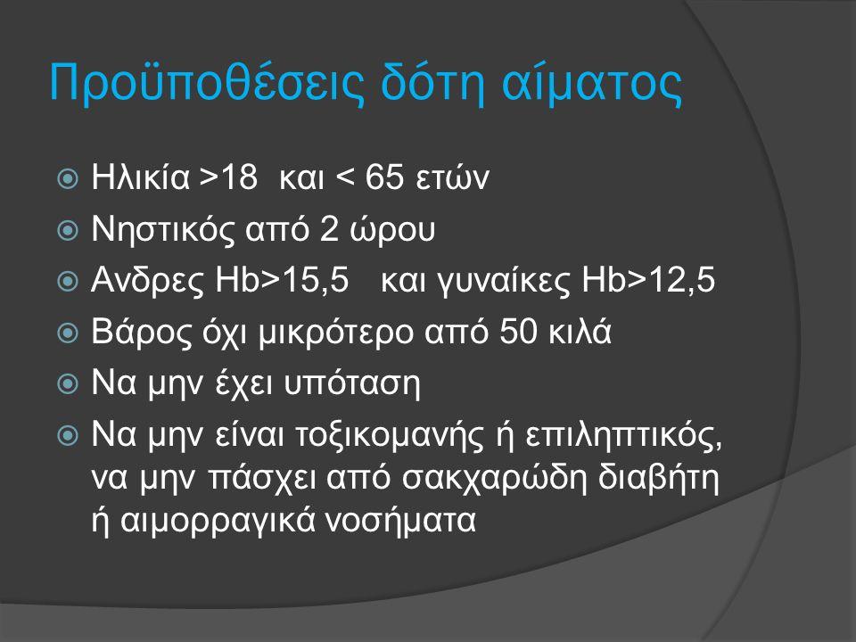 Προϋποθέσεις δότη αίματος  Ηλικία >18 και < 65 ετών  Νηστικός από 2 ώρου  Ανδρες Hb>15,5 και γυναίκες Hb>12,5  Βάρος όχι μικρότερο από 50 κιλά  Ν