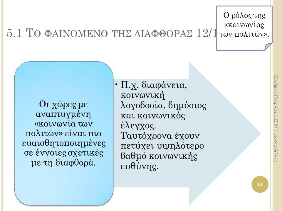 14 Καζάκου Γεωργία, ΠΕ09 Οικονομολόγος 5.1 Τ Ο ΦΑΙΝΟΜΕΝΟ ΤΗΣ ΔΙΑΦΘΟΡΑΣ 12/19 Π.χ.